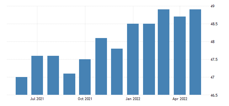 united states other services employment in kansas thous of persons m sa fed data
