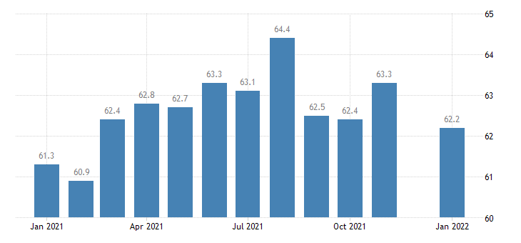 united states other services employment in kentucky thous of persons m nsa fed data