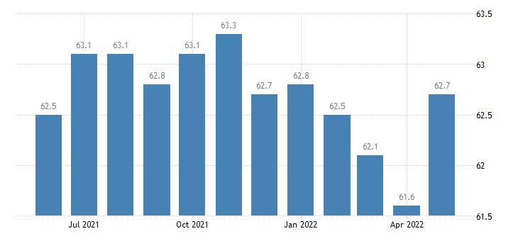 united states other services employment in kentucky thous of persons m sa fed data