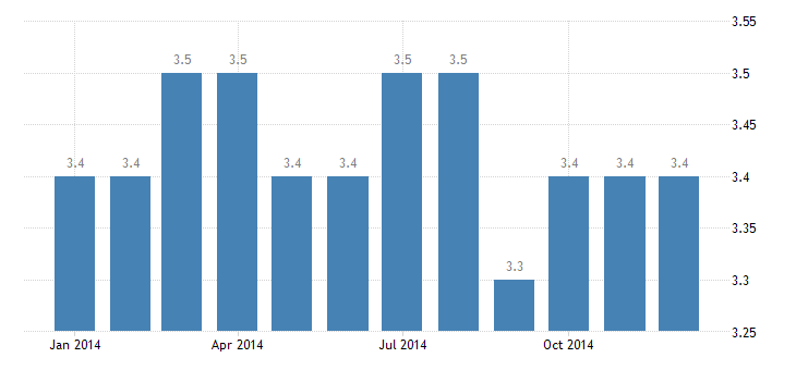 united states other services employment in lafayette in msa thous of persons m nsa fed data