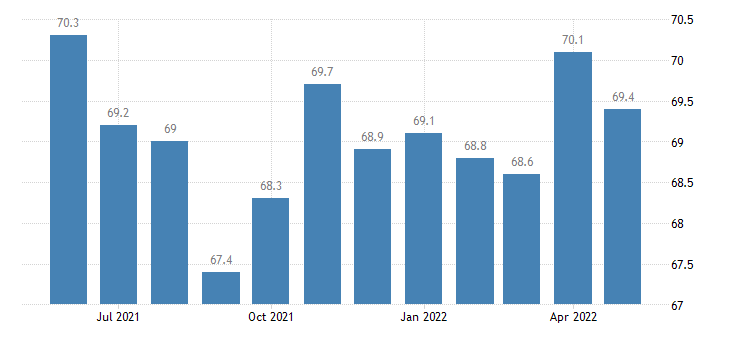 united states other services employment in louisiana thous of persons m sa fed data