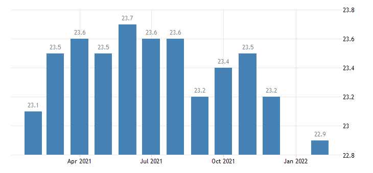 united states other services employment in louisville ky in msa thous of persons m nsa fed data