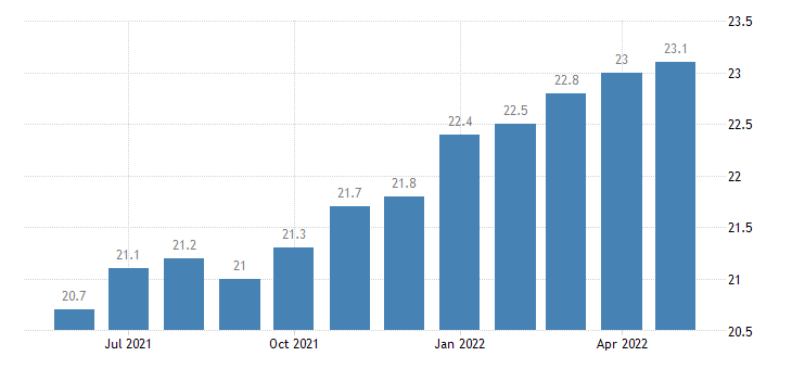 united states other services employment in maine thous of persons m sa fed data
