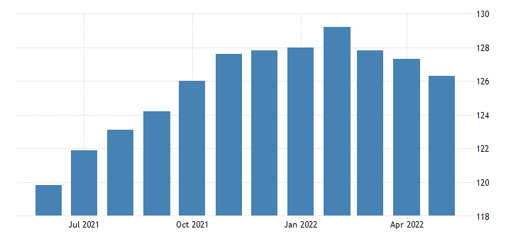 united states other services employment in massachusetts thous of persons m sa fed data