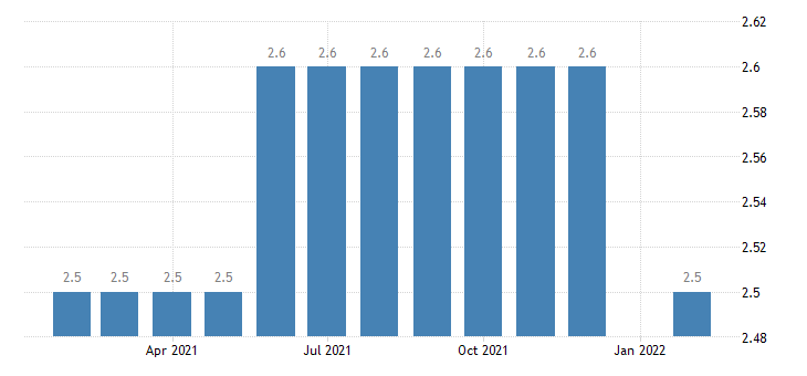 united states other services employment in medford or msa thous of persons m nsa fed data