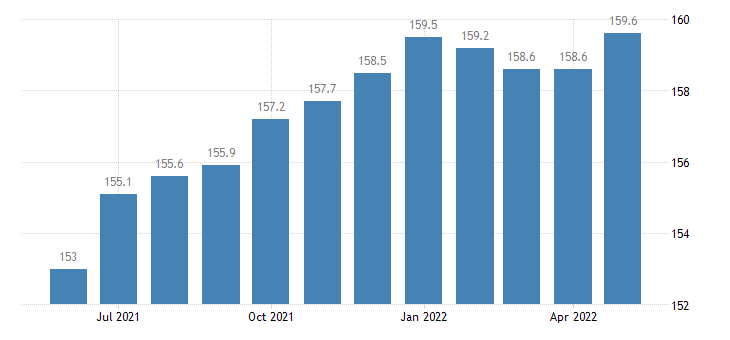 united states other services employment in michigan thous of persons m sa fed data