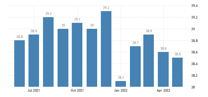 united states other services employment in mississippi thous of persons m sa fed data