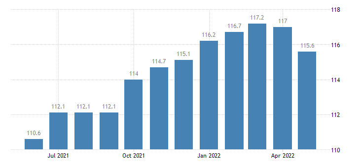 united states other services employment in missouri thous of persons m sa fed data