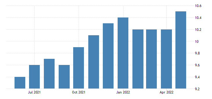 united states other services employment in vermont thous of persons m sa fed data
