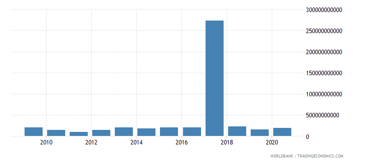 united states other taxes current lcu wb data