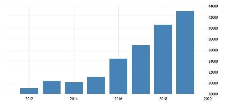 united states output side real gdp at chained purchasing power parities for burkina faso fed data