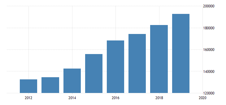 united states output side real gdp at chained purchasing power parities for dominican republic fed data