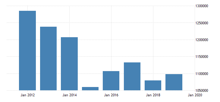 united states output side real gdp at chained purchasing power parities for islamic republic of iran fed data