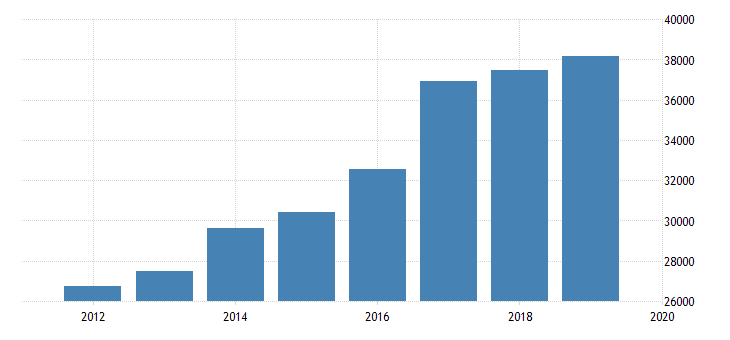 united states output side real gdp at chained purchasing power parities for republic of moldova fed data
