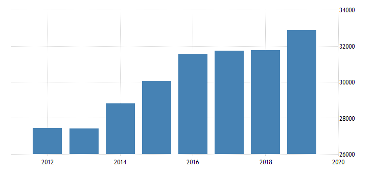 united states output side real gdp at chained purchasing power parities for the former yugoslav republic of macedonia fed data
