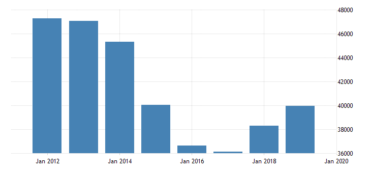 united states output side real gdp at chained purchasing power parities for trinidad and tobago fed data