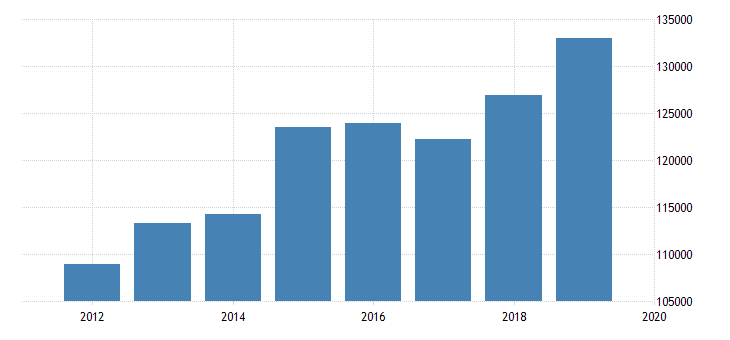united states output side real gdp at chained purchasing power parities for united republic of tanzania fed data