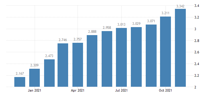 united states padd i regular all formulations gas price $ per gallon m na fed data