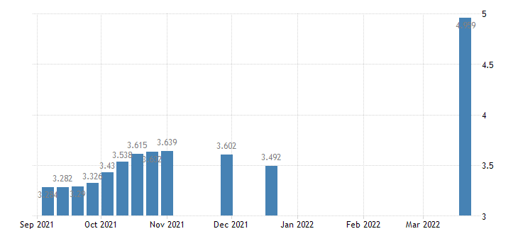 united states padd ii diesel sales price $ per gallon w na fed data