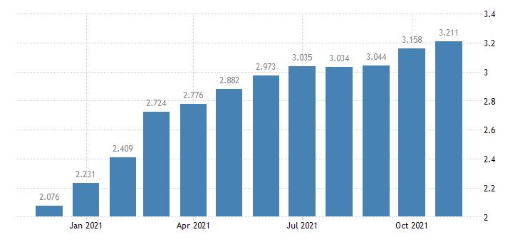united states padd ii regular all formulations gas price $ per gallon m na fed data
