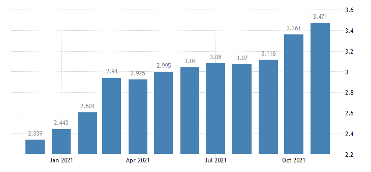 united states padd iii diesel sales price $ per gallon m na fed data