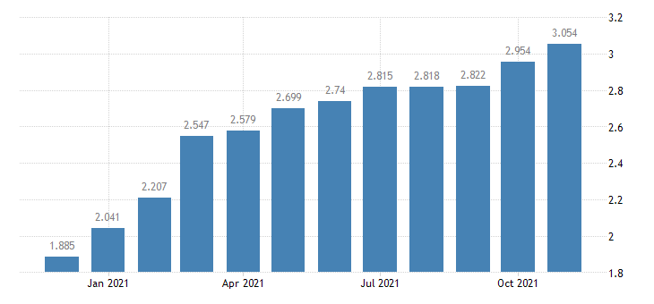 united states padd iii regular all formulations gas price $ per gallon m na fed data