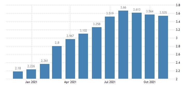 united states padd iv regular all formulations gas price $ per gallon m na fed data