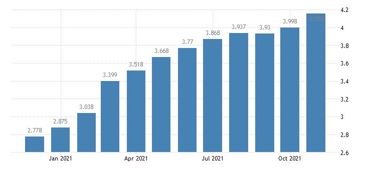 united states padd v regular all formulations gas price $ per gallon m na fed data