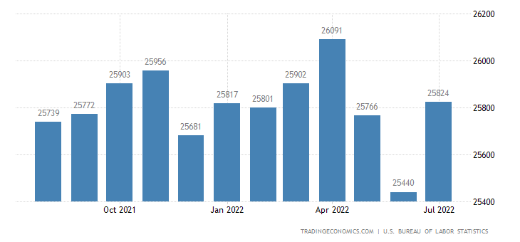 United States Part Time Employment | 2019 | Data | Chart | Calendar
