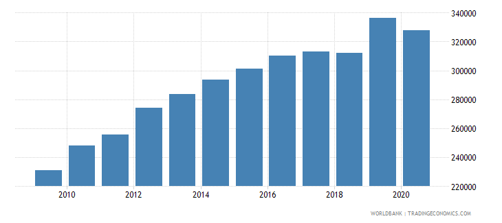 united states patent applications nonresidents wb data