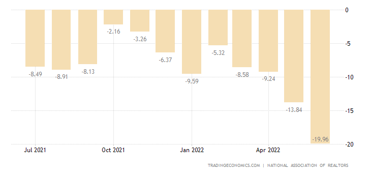 United States Pending Home Sales YoY