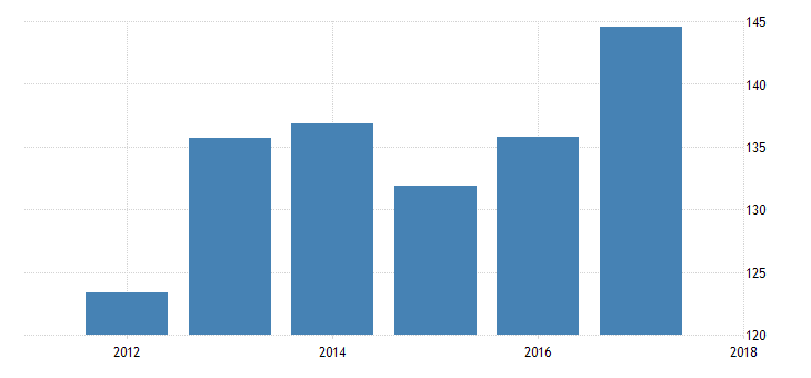 united states pension fund assets to gdp for united states fed data