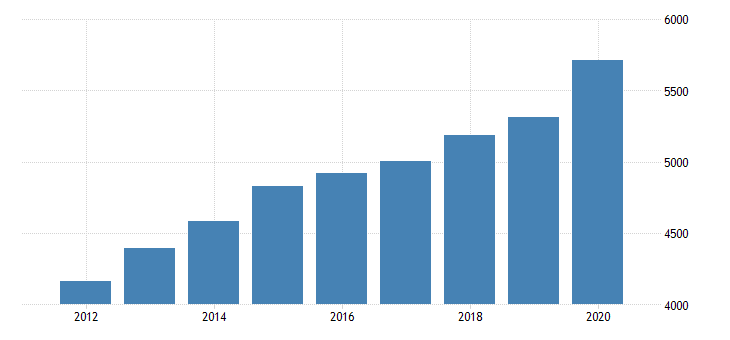 united states per capita personal consumption expenditures goods durable goods for new hampshire fed data