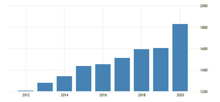 united states per capita personal consumption expenditures goods durable goods motor vehicles and parts for arizona fed data