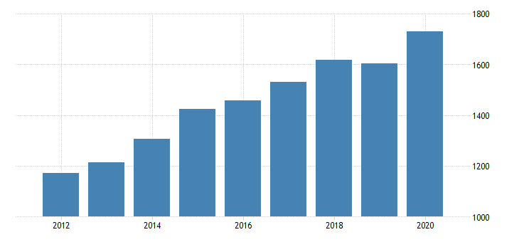 united states per capita personal consumption expenditures goods durable goods motor vehicles and parts for indiana fed data