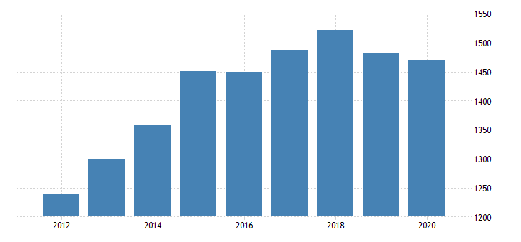 united states per capita personal consumption expenditures goods durable goods motor vehicles and parts for massachusetts fed data