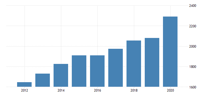 united states per capita personal consumption expenditures goods durable goods motor vehicles and parts for montana fed data