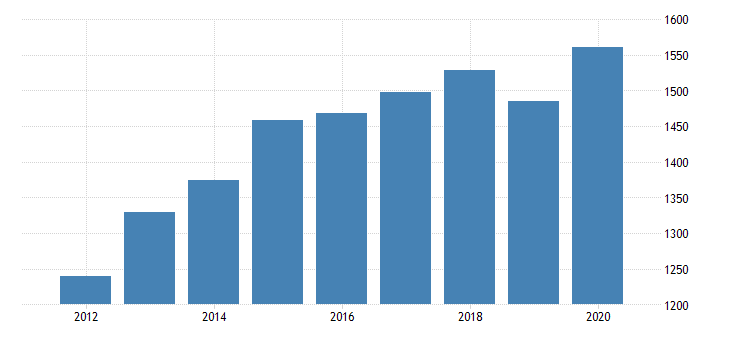 united states per capita personal consumption expenditures goods durable goods motor vehicles and parts for nevada fed data