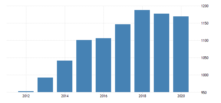 united states per capita personal consumption expenditures goods durable goods motor vehicles and parts for new york fed data