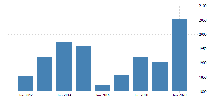 united states per capita personal consumption expenditures goods durable goods motor vehicles and parts for north dakota fed data