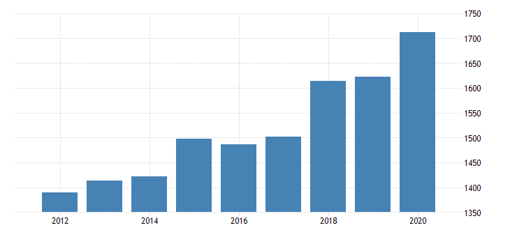 united states per capita personal consumption expenditures goods durable goods motor vehicles and parts for west virginia fed data