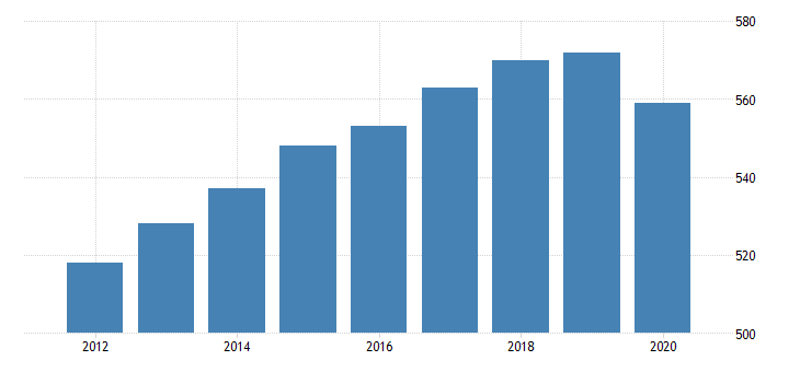 united states per capita personal consumption expenditures goods durable goods other durable goods for indiana fed data
