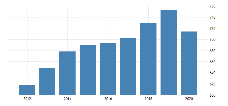 united states per capita personal consumption expenditures goods durable goods other durable goods for new york fed data