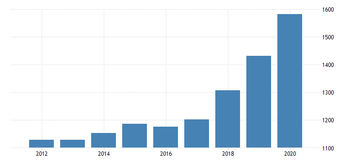 united states per capita personal consumption expenditures goods durable goods recreational goods and vehicles for california fed data