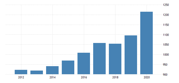 united states per capita personal consumption expenditures goods durable goods recreational goods and vehicles for indiana fed data