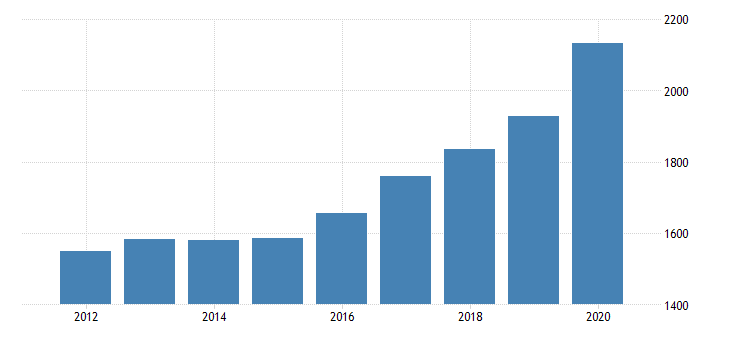 united states per capita personal consumption expenditures goods durable goods recreational goods and vehicles for minnesota fed data