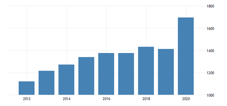 united states per capita personal consumption expenditures goods durable goods recreational goods and vehicles for montana fed data