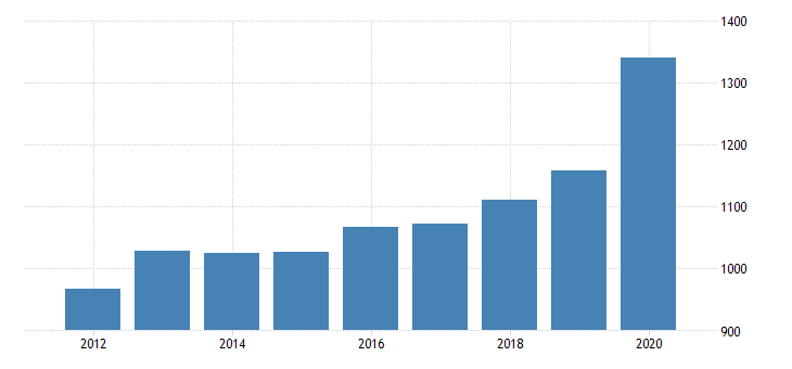 united states per capita personal consumption expenditures goods durable goods recreational goods and vehicles for nebraska fed data