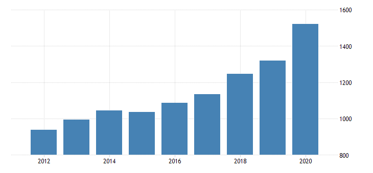 united states per capita personal consumption expenditures goods durable goods recreational goods and vehicles for nevada fed data