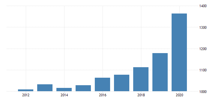 united states per capita personal consumption expenditures goods durable goods recreational goods and vehicles for new hampshire fed data